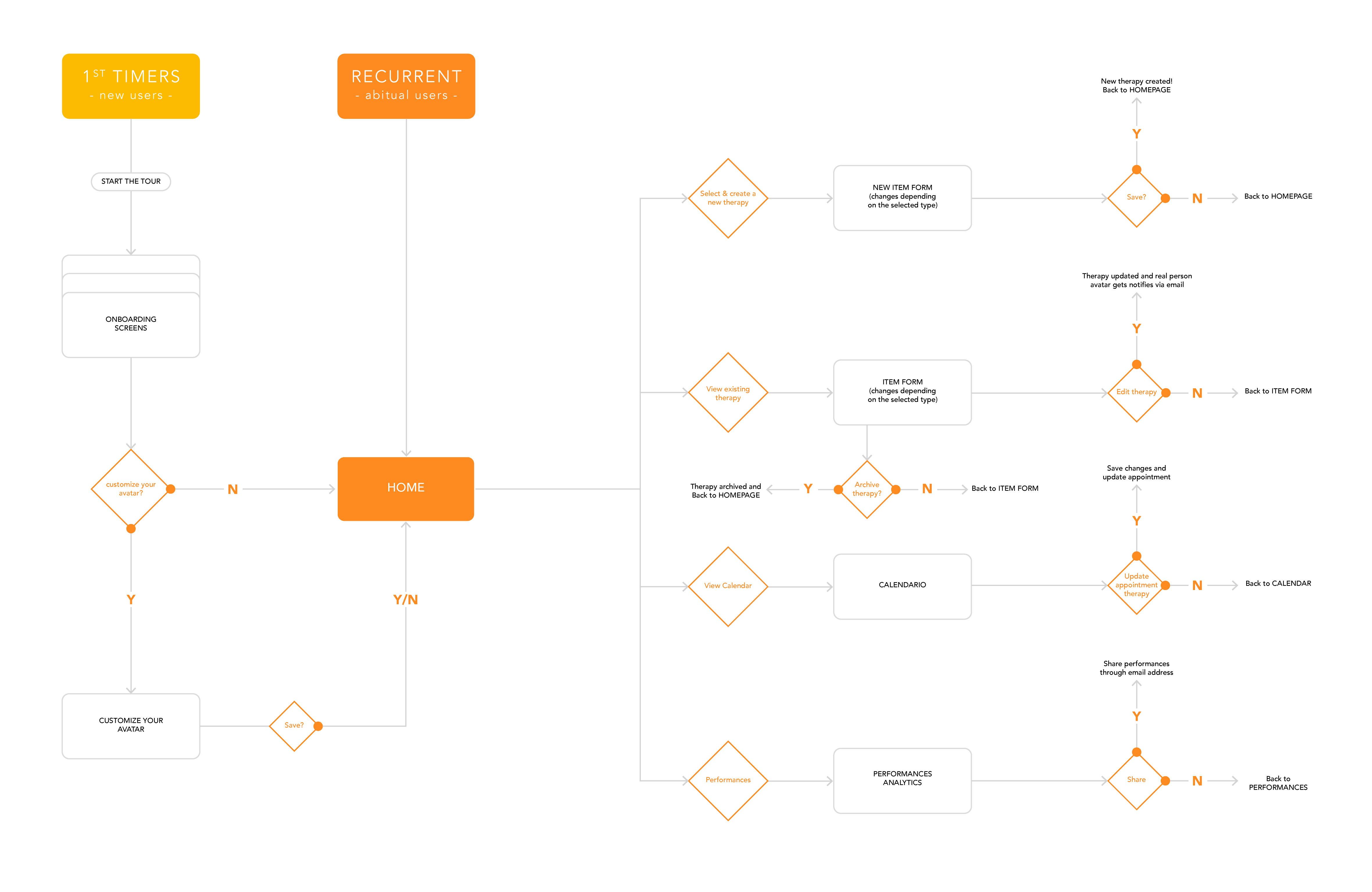 User Flow – updated-01